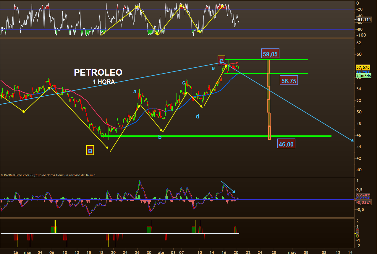 trading petroleo