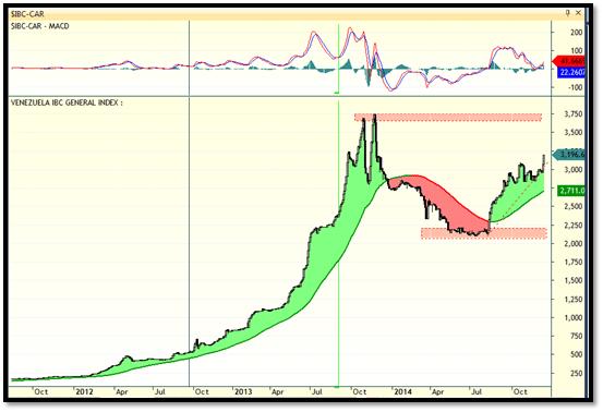trading venezuela