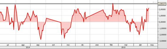 analisis tecnico y trading