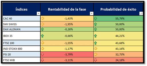 indices estacionalidad