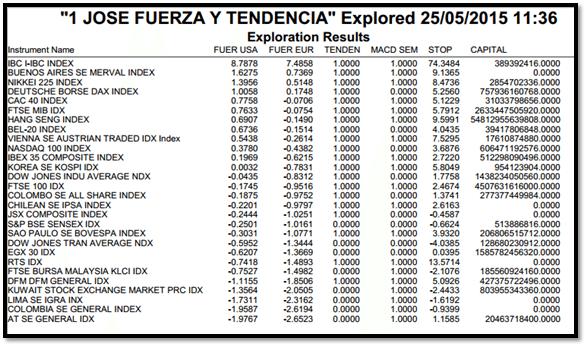 indices mundiales.