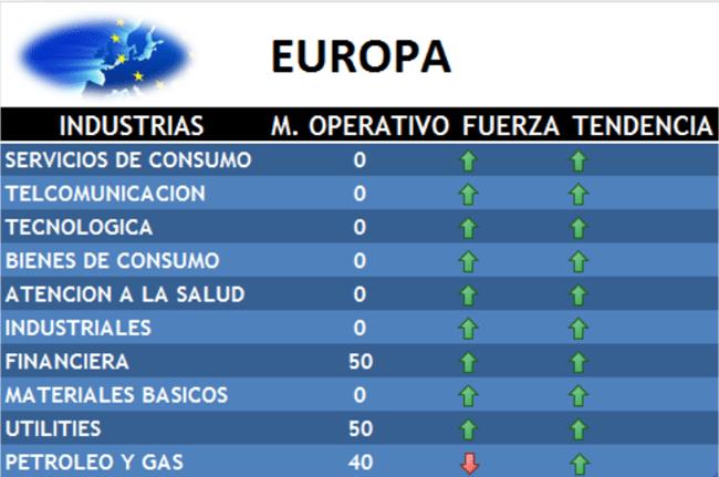 industrias europa