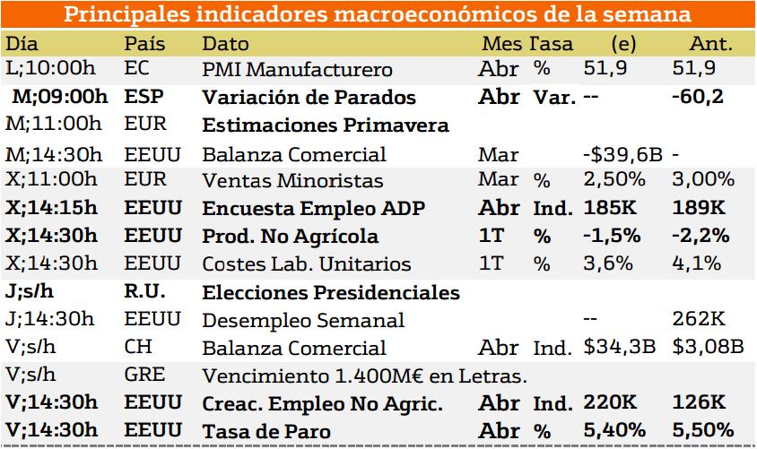 macroeconomia-analisis bursatil