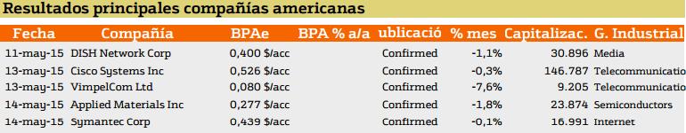 resultados america