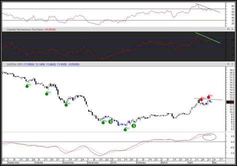 trading con divergencias