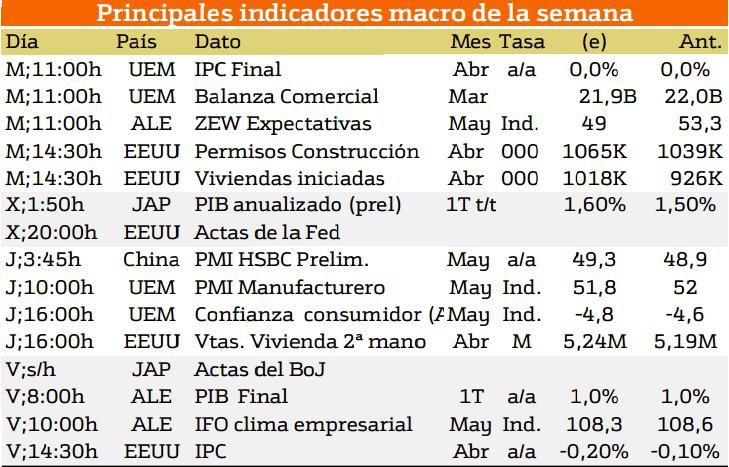 trading macroeconomia