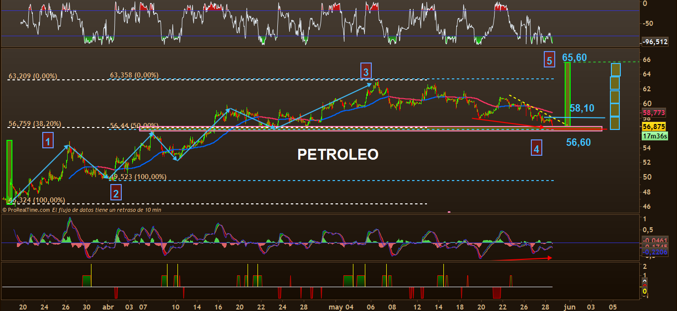 trading petroleo 2