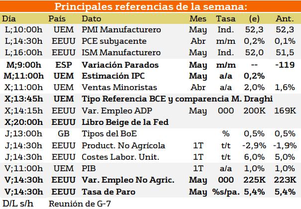 junio macroeconomia