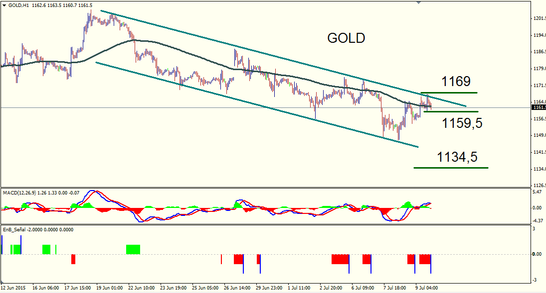 TRADING GOLD 2