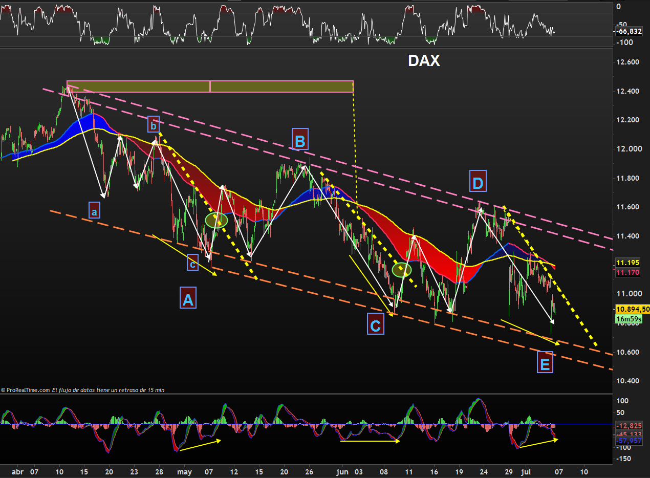 abcde dax