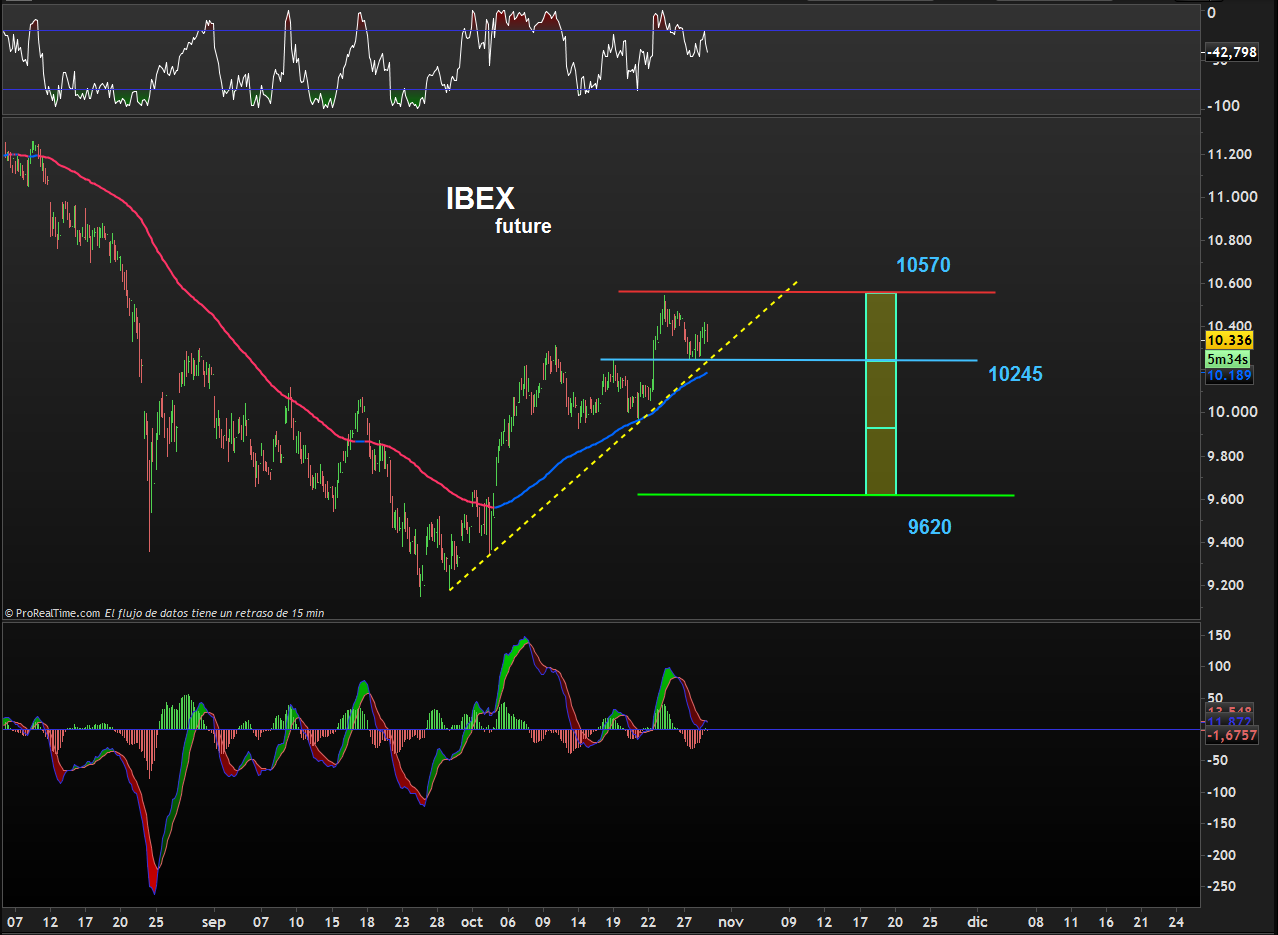 trading ibex35