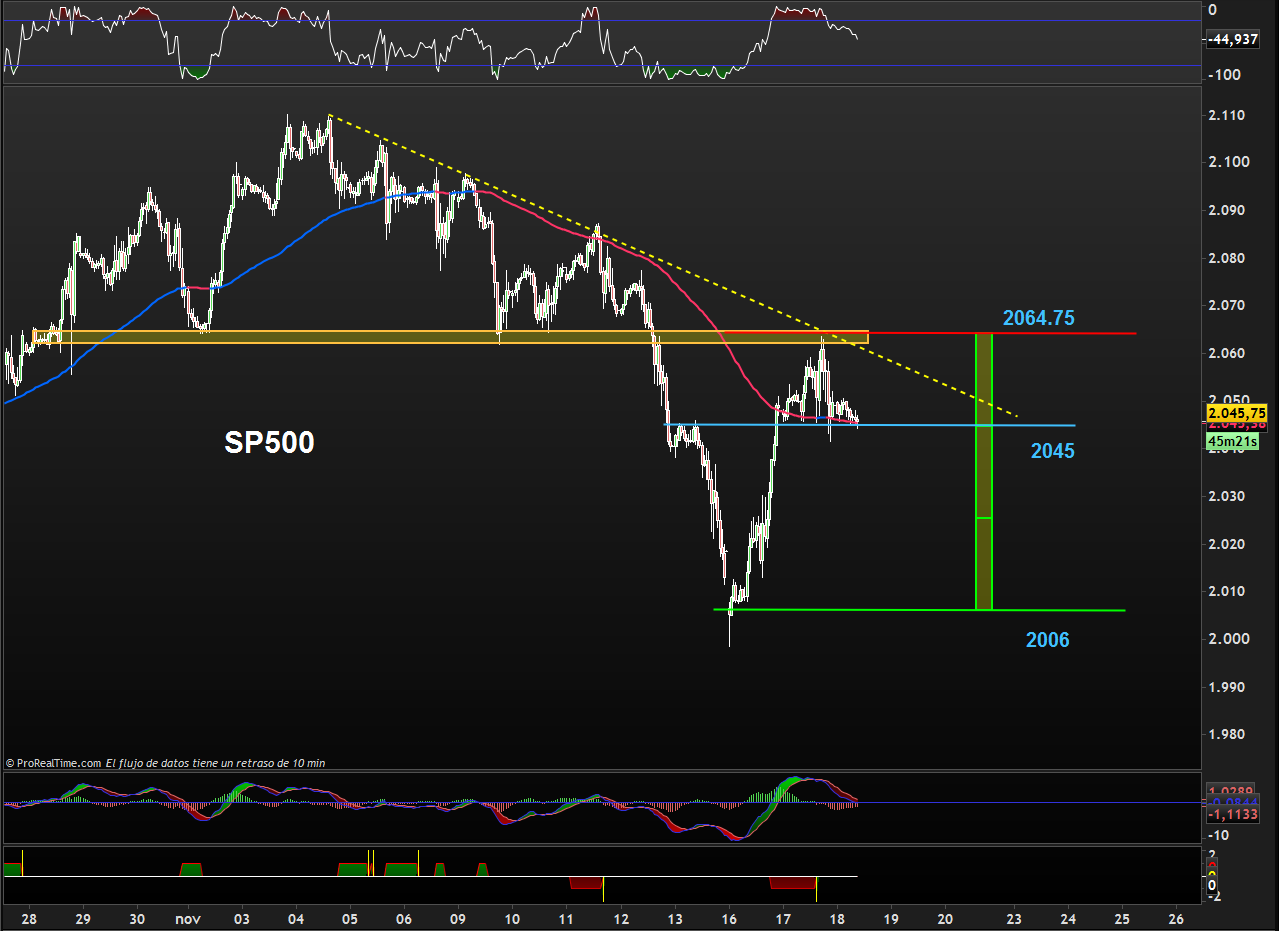 TRADING SP500