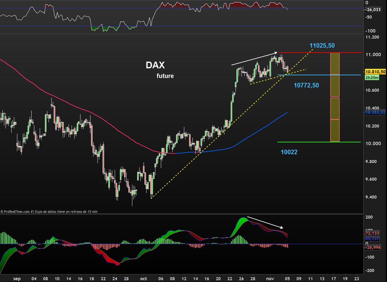 traading dax