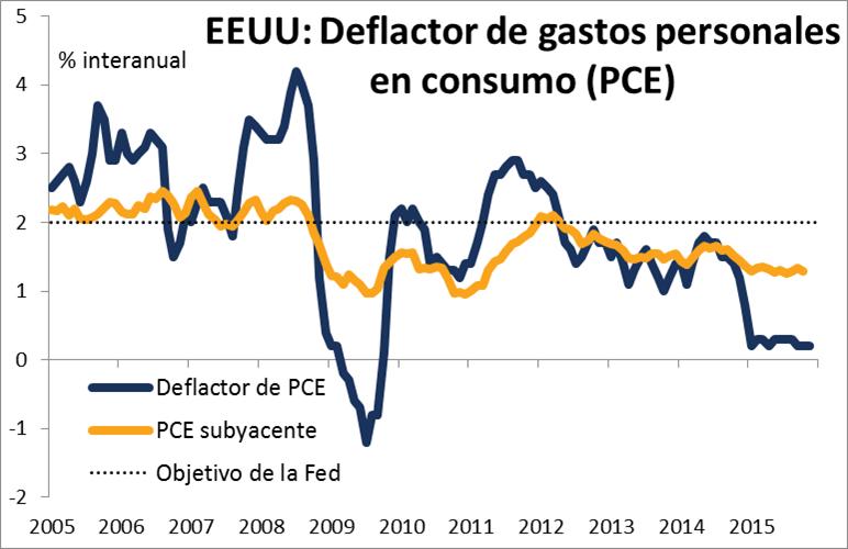 deflactor pib
