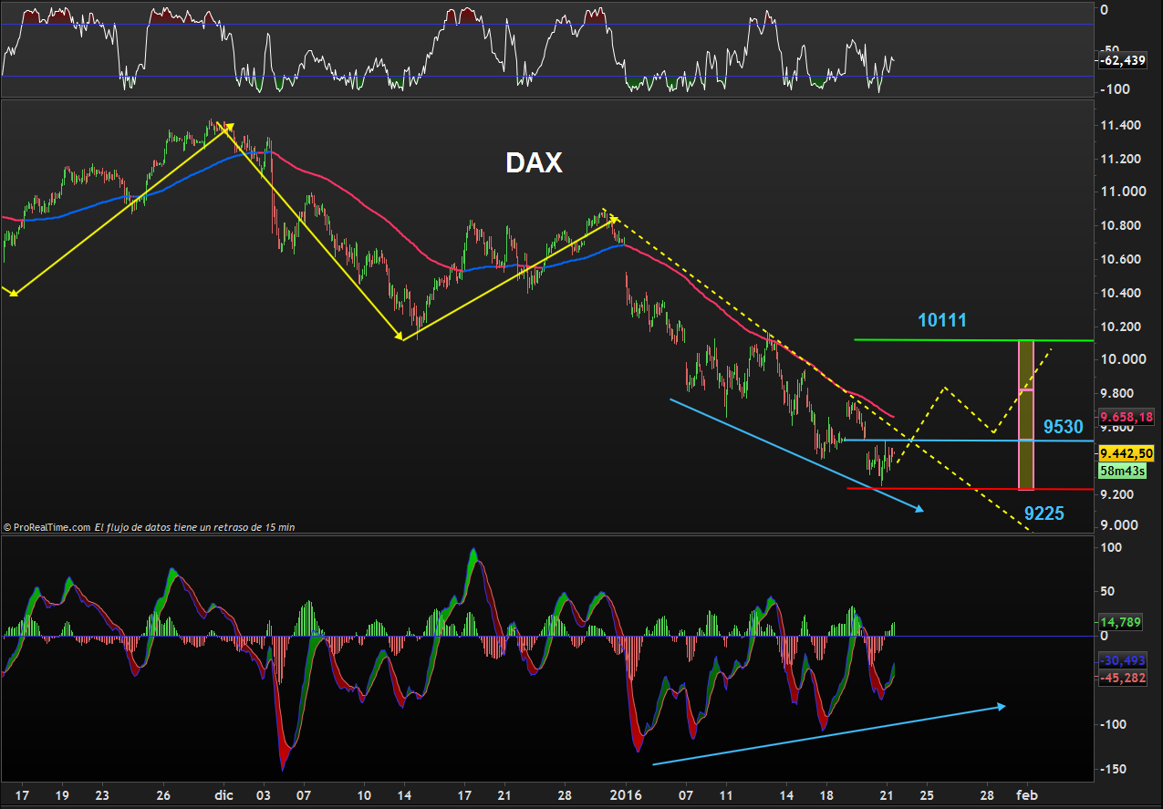 TRADIND DAX