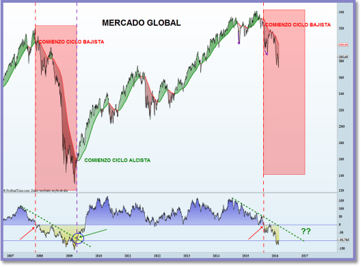 analisis tecnico mercado global