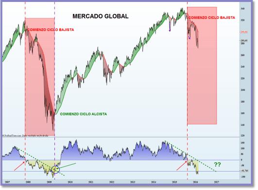 analisis tecnico mercado global