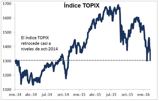 indice topix