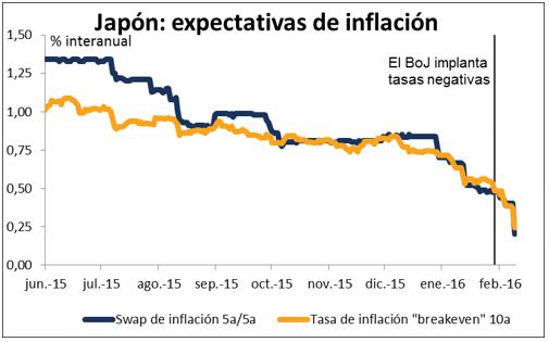 japon expectativas de inflacion