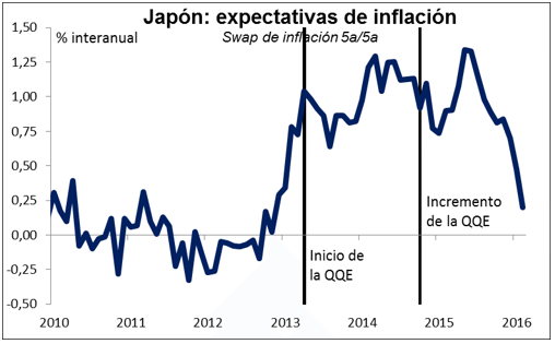 japon y sus expectativas de inflacion