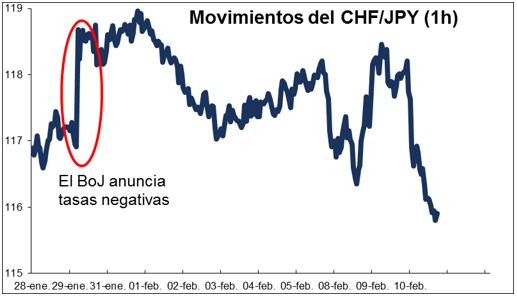 trading divisas
