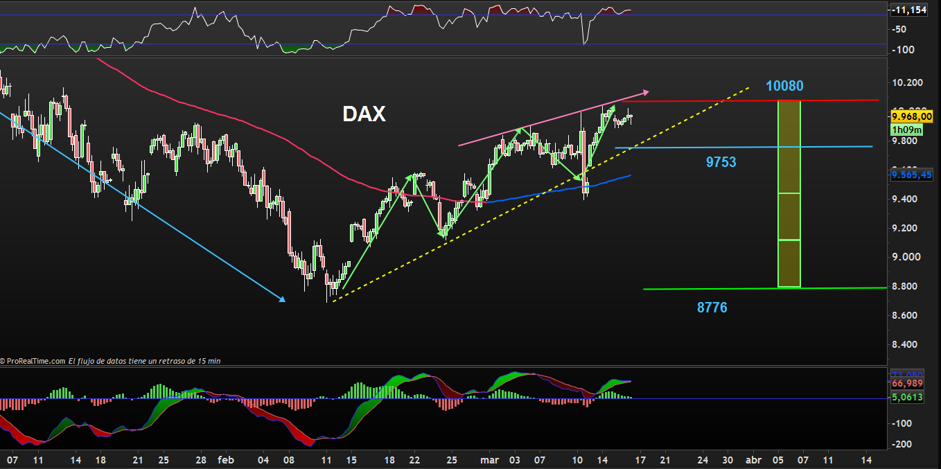 TRADING DAX 1603