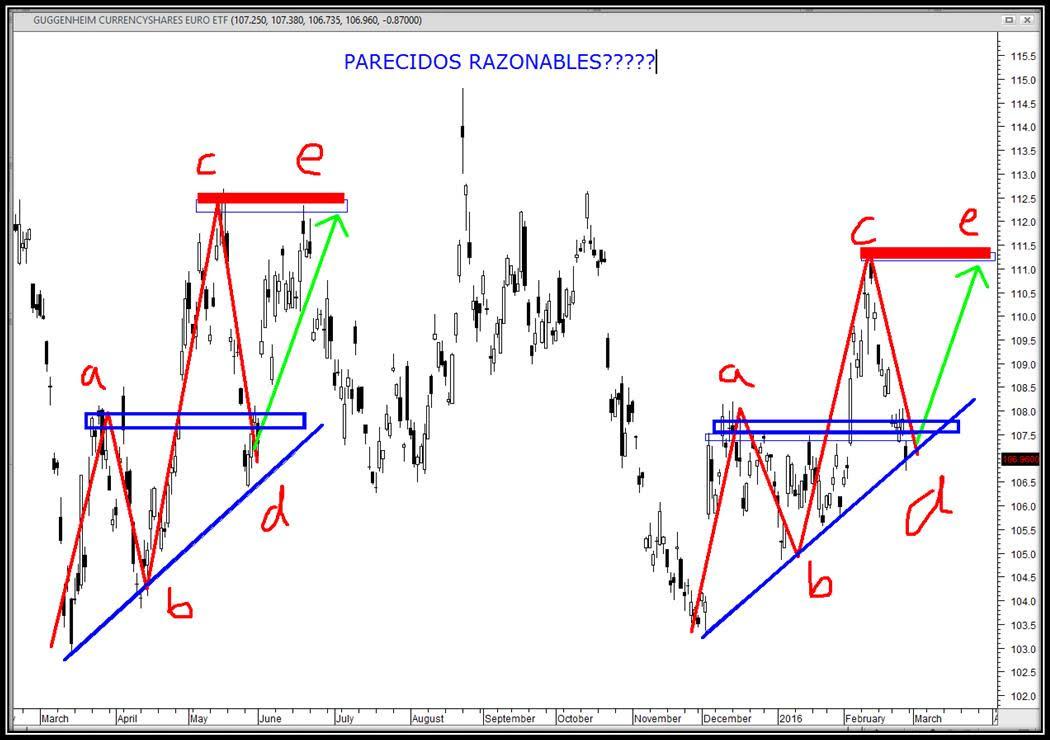 analisis tecnico euro