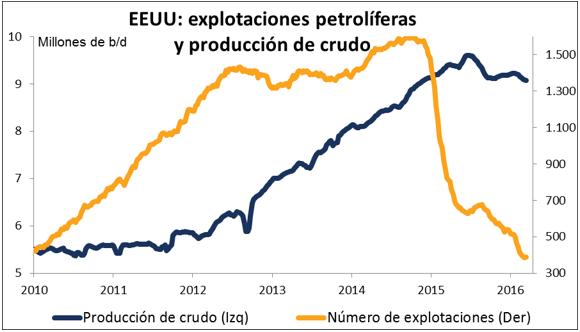 explotaciones petroliferas
