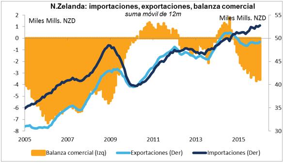 exportaciones nuevazelanda