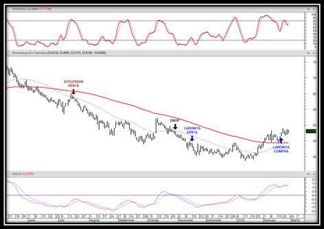 idea de trading en metales