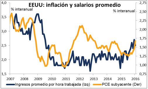 inflacion y salarios en eeuu