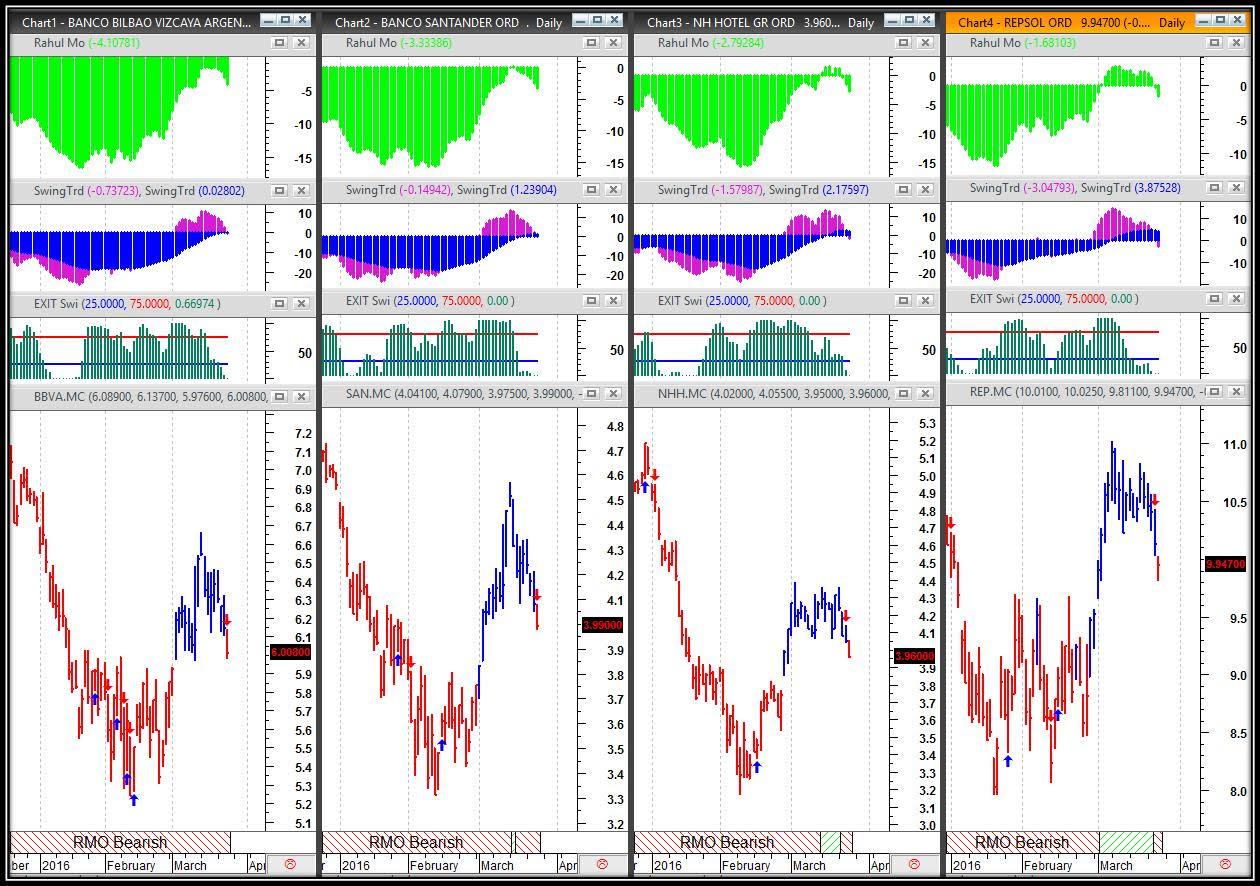 trading bbva, repsol, nhl