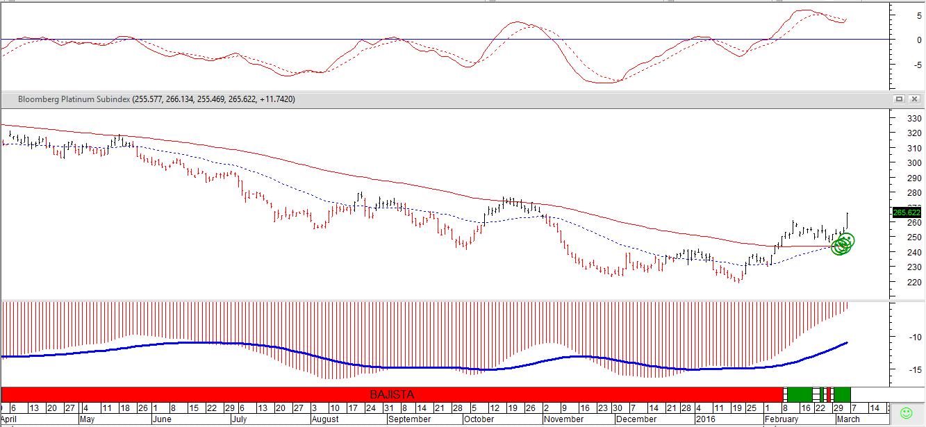 trading en el platino