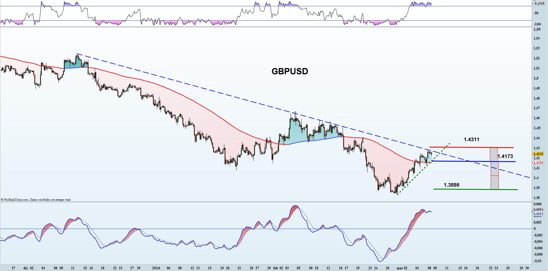 trading gbpusd 08