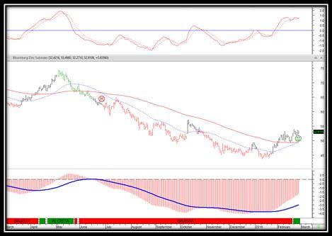 trading metales