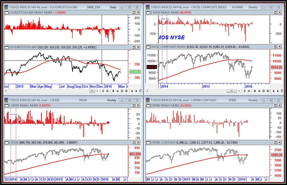 trading sentimiento del mercado y amplitud del mercado