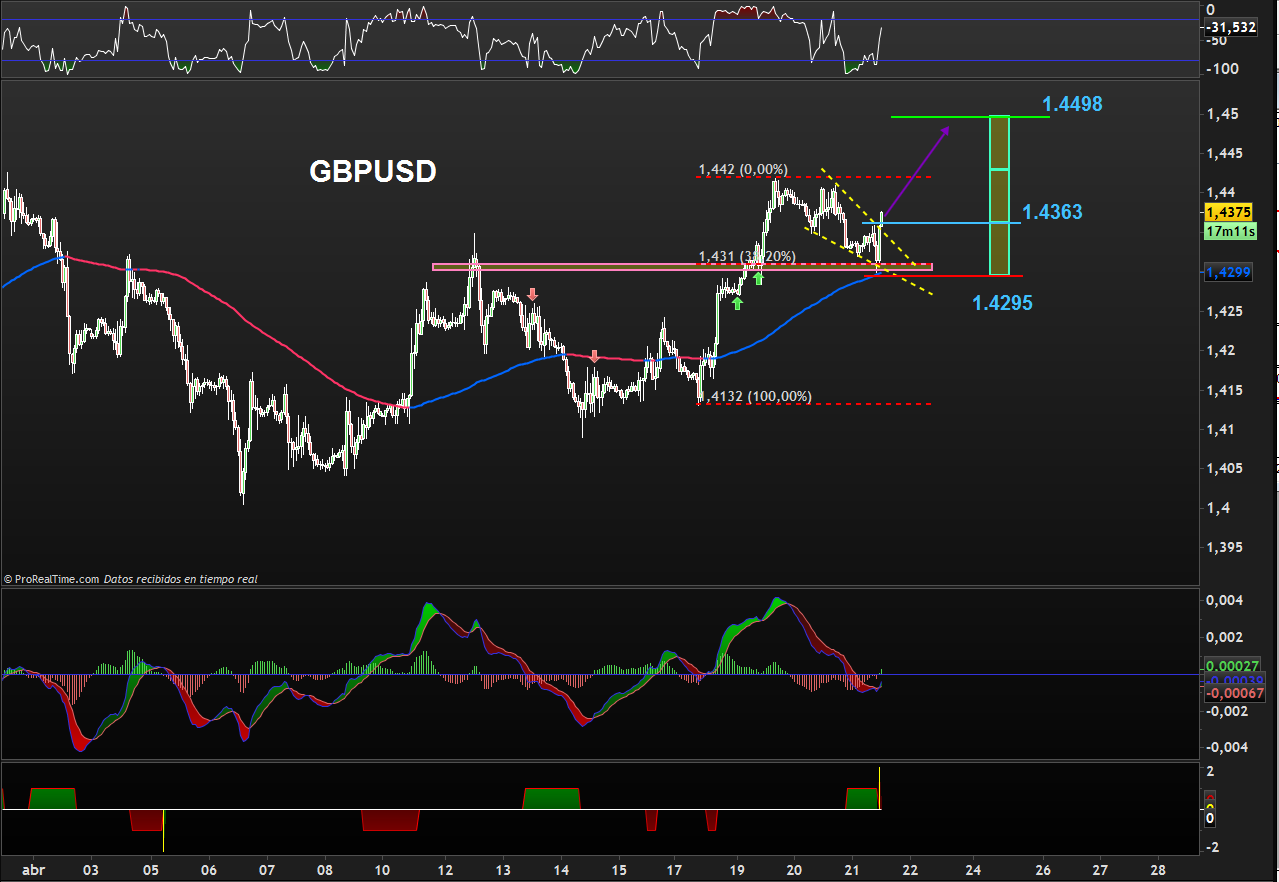 TRADING GBPUSD 1 HORA
