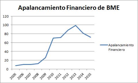 apalancamiento financiero bme