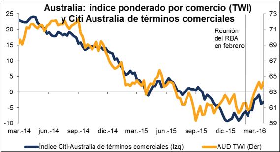 australia trading