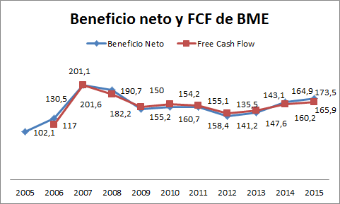 beneficio bme