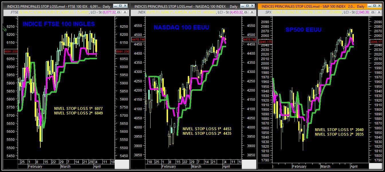 trading indices mundiales