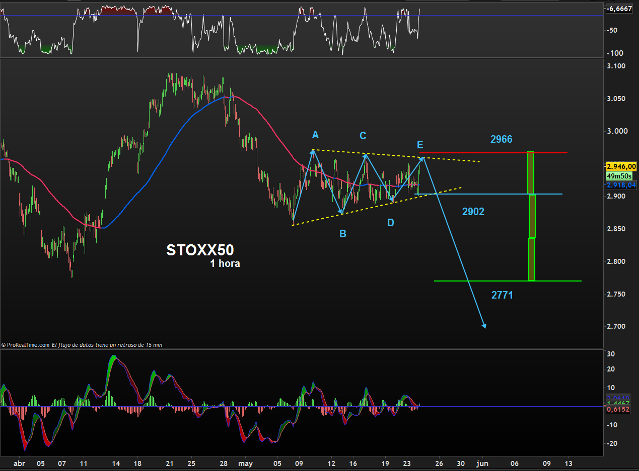 TRADING STOXX50