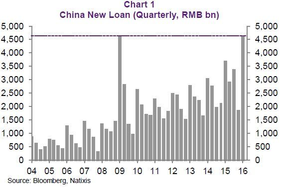 deuda China