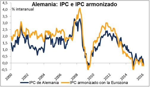 ipc alemania trading