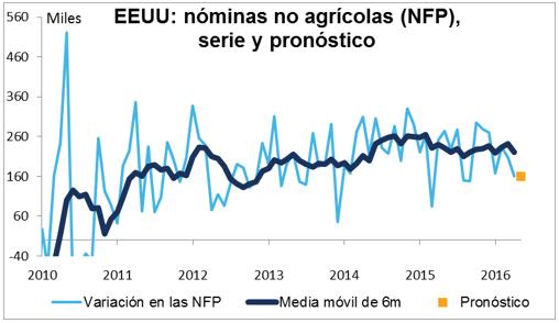 nominas no agricolas trading