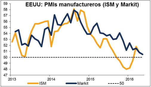 pmi manufacturero trading