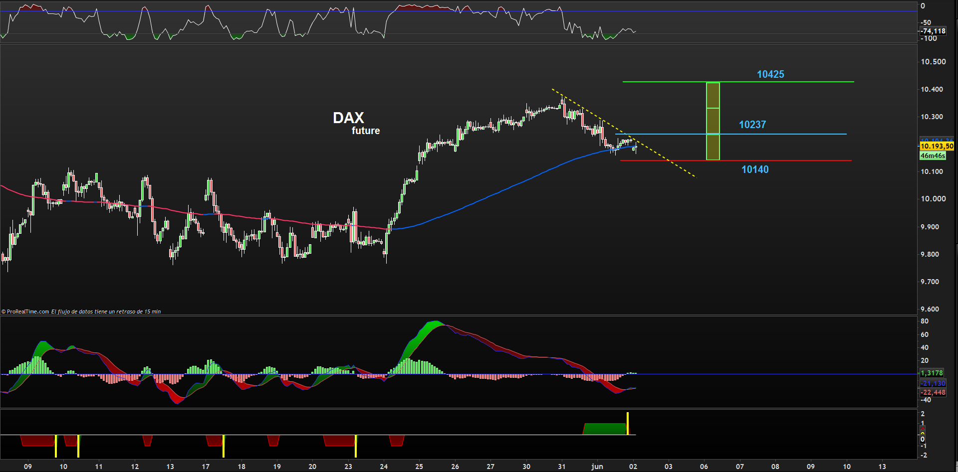 trading dax