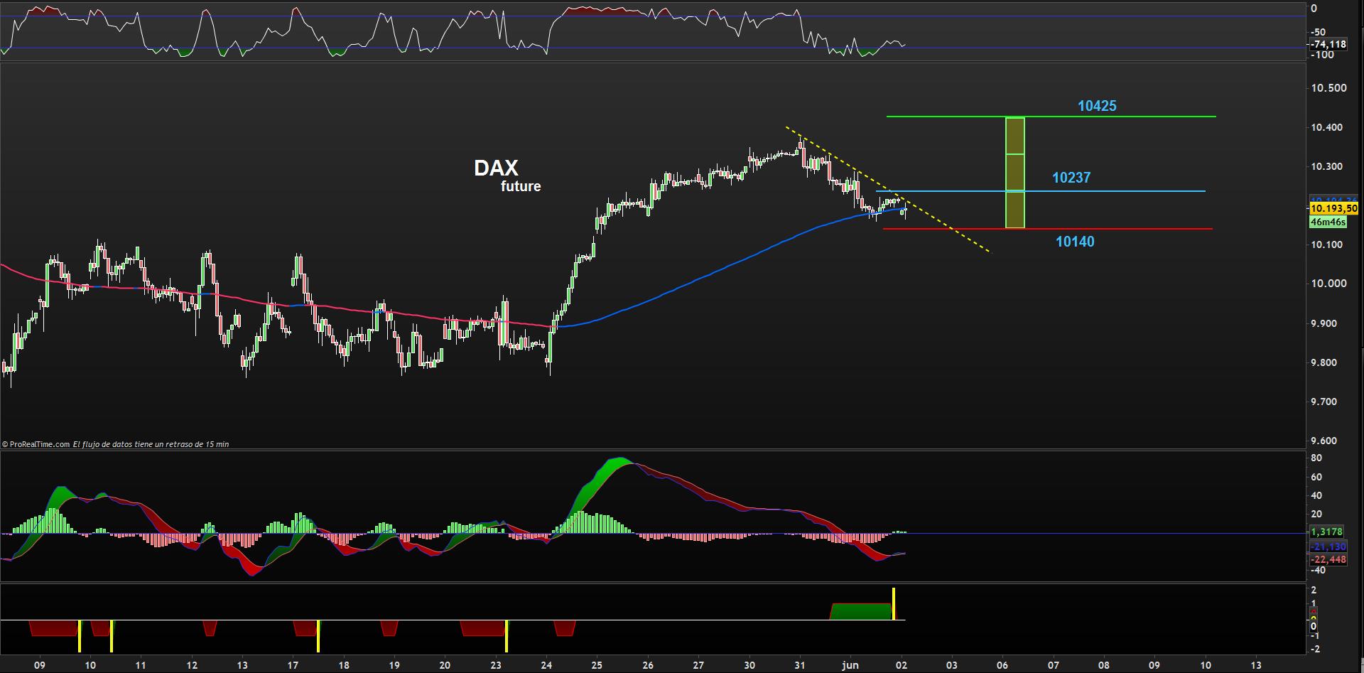 trading dax