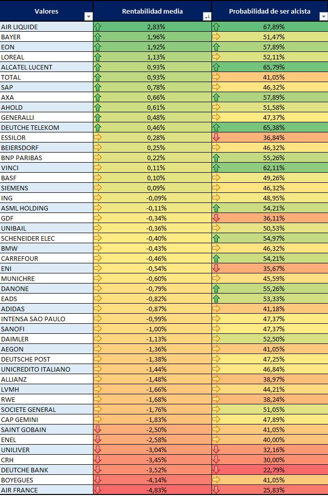 trading estacionalidad europa