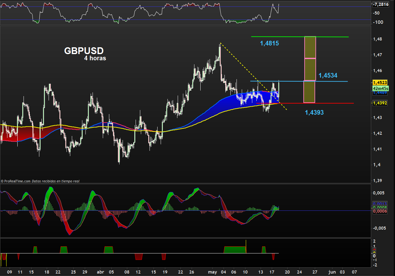 trading gbpusd 1805